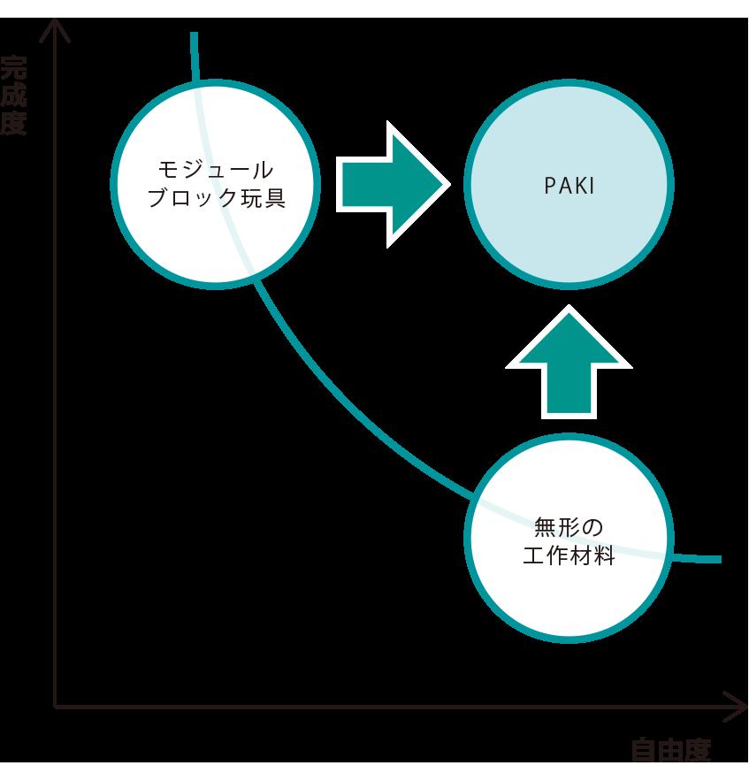 パキ_ポジショニングマップ