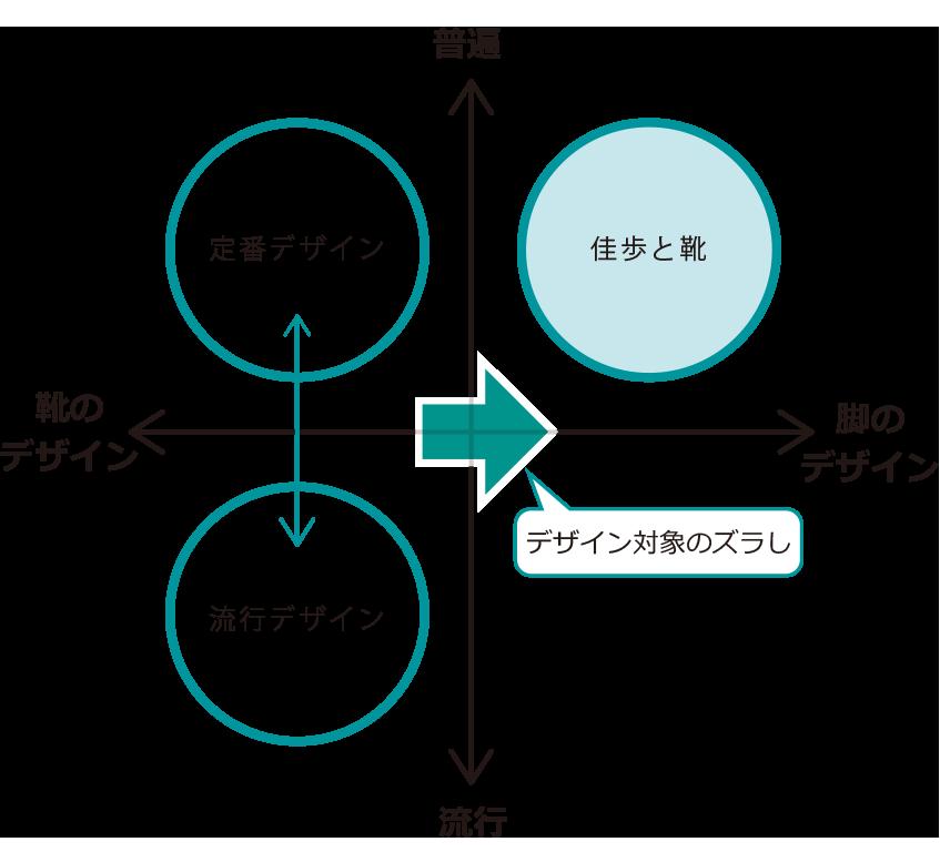 佳歩と靴_ポジショニングマップ.