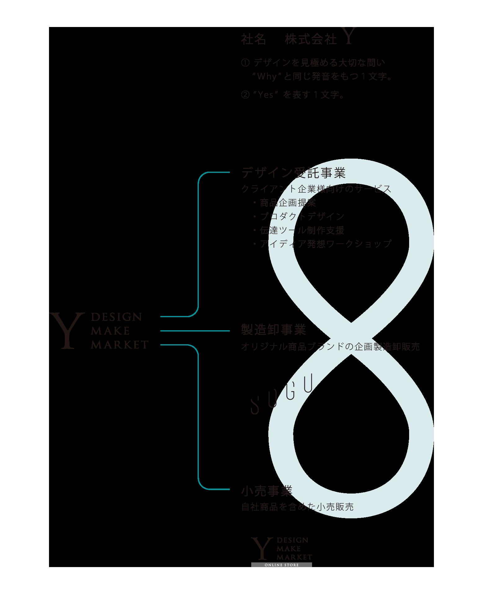 株式会社Yの3つの事業紹介