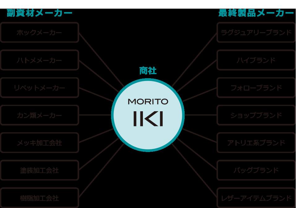 IKI説明図