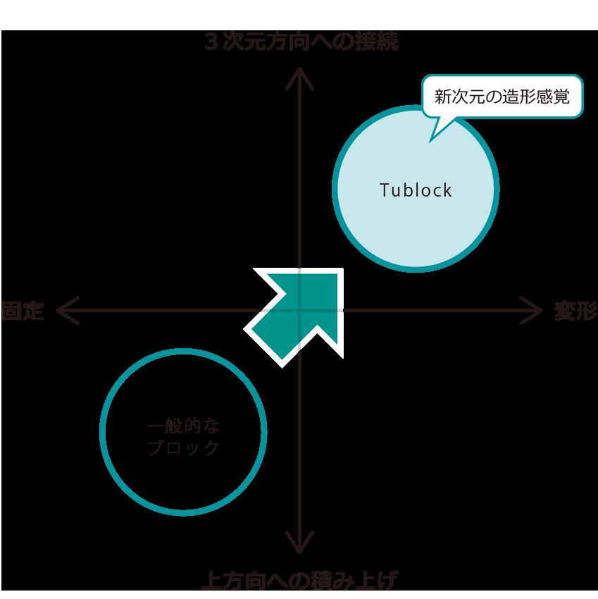 Tublockポジショニングマップ
