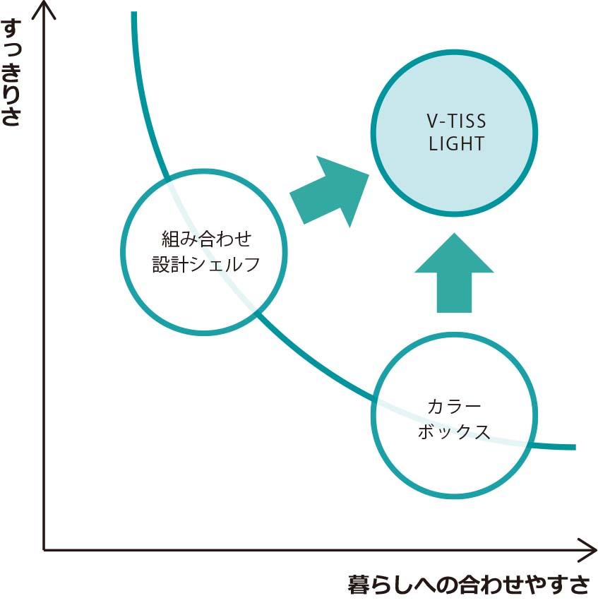 V-TISS LGHT ポジショニングマップ