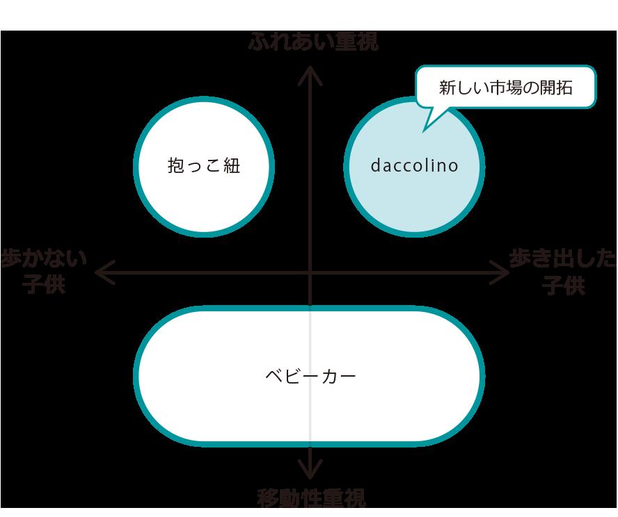 daccolino__ポジショニングマップ1