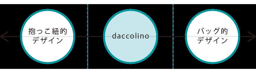 daccolino__ポジショニングマップ2