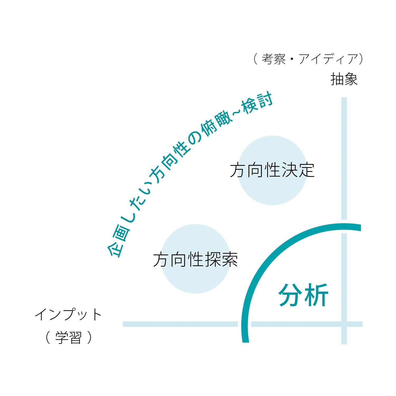 大阪・高知のプロダクトデザイン会社Yについての説明画像